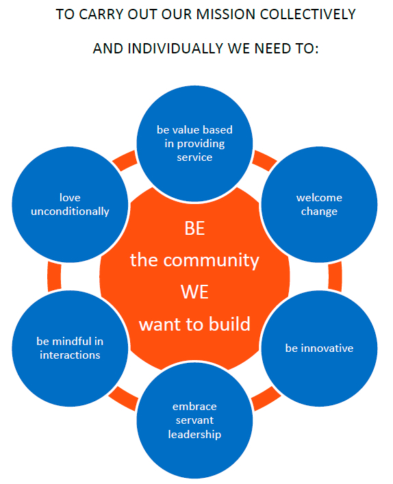 To carry out our mission collectively and individually we need to be the community we want to build